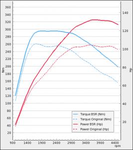 Volkswagen Caddy 1.6TDI 102HP 2010-2016 | BSR Performance