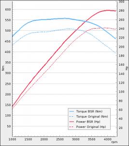Audi A4 3.0TDI 245Hp 2011-2014 | BSR Performance