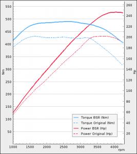 Audi A4 3.0TDI 204Hp 2011-2015 | BSR Performance