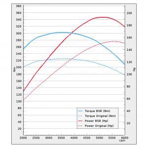 Audi A3 1.8T 2WD 2002-2004 150Hk| BSR Performance