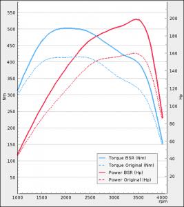 Adria 3.0 158Hp MultiJet Euro 4 Husbil | BSR Performance