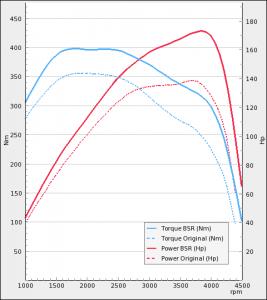 Adria 2.3 130Hp MultiJet Euro 4 | BSR Performance