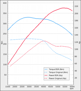 Audi A4 1.8TFSI 120Hp 2008-2015 | BSR Performance