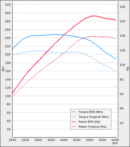 Opel Astra 1.4T 140hp 2010-2016   BSR Performance