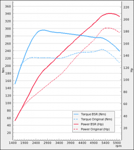 Opel Astra 1.6T 180Hp 2010-2014   BSR Performance