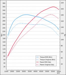 Opel Insignia 1.6T 180hp 2009-2013   BSR Performance