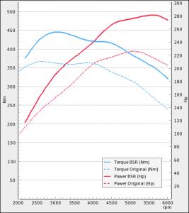 Opel Insignia 2.0T 220Hp 2009-2010   BSR Performance
