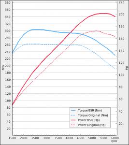 Opel Cascada 1.6T 170Hp 2013-2014   BSR Performance