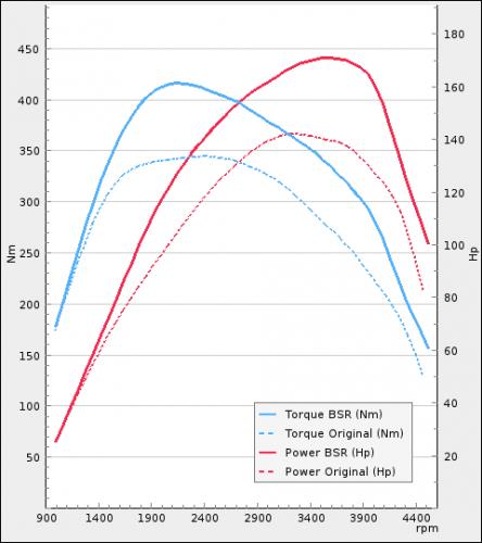 Volkswagen Amarok 2.0TDI 140Hp 2013-2016 | BSR Performance