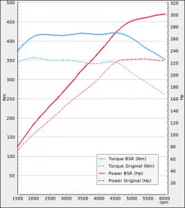 Seat Alhambra 2.0TSI 220hp 2015-2019 | BSR Performance
