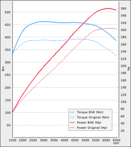 Seat Ateca 2.0TSI 300hp 2018-2020 | BSR Performance