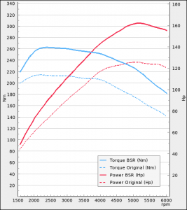 Audi A3 1.4 TFSI 122Hp 2012-2014 | BSR Performance