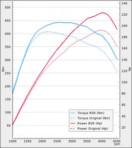 BMW 120d 190Hp 2015-2019   BSR Performance
