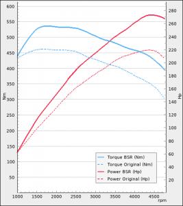 BMW 125d 211Hp 2015-2019   BSR Performance