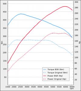 BMW 120i 184Hp 2016-2019   BSR Performance