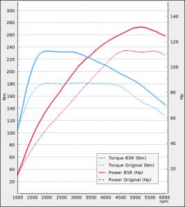 Audi A3 1.2 TFSI 110hp 2014-2016 | BSR Performance