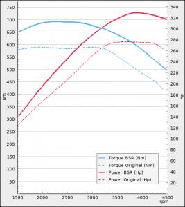 Audi A4 3.0TDI 272Hp 2015-2018 | BSR Performance