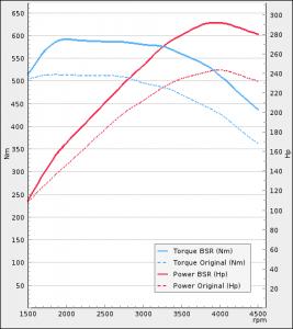 Volkswagen Arteon 2.0 BiTDI 240Hp 2017-2021 | BSR Performance