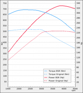 Audi A4 3.0TDI 218Hp 4WD 2015-2018 | BSR Performance