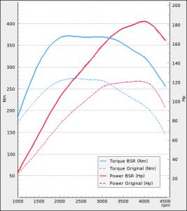 Mini Cooper D 2.0D 112hp 2010-2014   BSR Performance