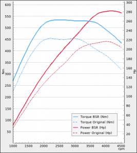 Volvo XC70 III D5 215Hp 2012-2015 Steg 1+   BSR Motoroptimering
