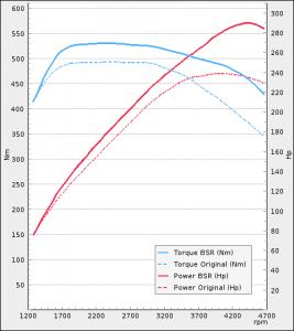 Volvo XC90 II D5 235Hp 2015-2018   BSR Motoroptimering