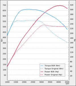 Volkswagen Amarok 3.0TDI 224Hp 2016-2021 | BSR Performance