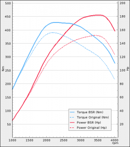 Adria 2.3 150Hp MultiJet Euro 6 Husbil | BSR Performance