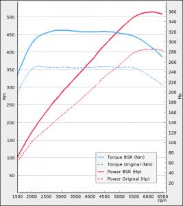 Volkswagen Arteon 2.0 TSI 280Hp 2017-2021 | BSR Performance