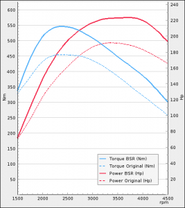Nissan Navara 2.5dCi 190Hp 2010-2015 | BSR Performance