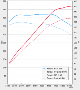 Audi A4 2.0TFSI 252hp 2016-2019 | BSR Performance