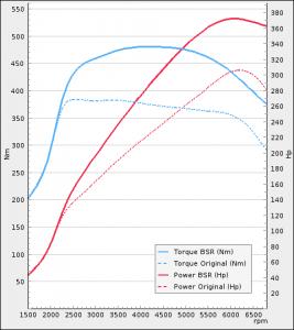 Porsche 718 Boxster 2.0T 300Hp 2016-2021 | BSR Performance