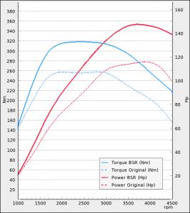 Audi A1 1.6TDI 116hp 2015-2019 | BSR Performance