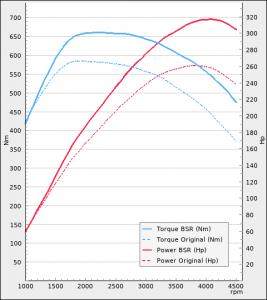 Volkswagen Amarok 3.0TDI 258Hp 2019-2021 | BSR Performance
