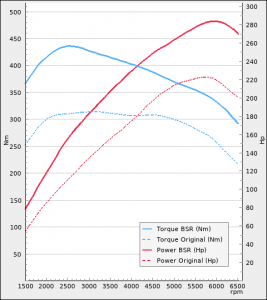 BMW 125i 218Hp 2011-2017   BSR Performance