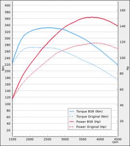BMW 116d 116hp 2015-2019   BSR Performance