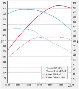 Seat Ateca 1.4TSI 150hp 2016-2019 | BSR Performance