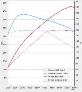 Seat Ateca 2.0TSI 190hp DSG 2017-2021 | BSR Performance