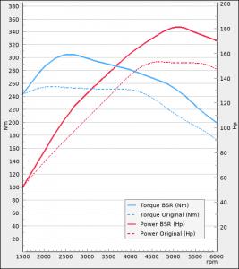 Audi A1 35 TFSI 1.5 150hp 2018-2021 | BSR Performance