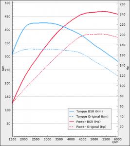 Audi A1 40 TFSI 200hp 2019-2021 | BSR Performance