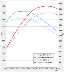 Audi A3 E-tron 204hp 2014-2016   BSR Performance