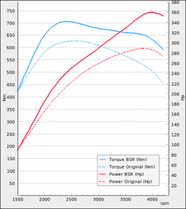Audi A4 50 TDI 286hp 2019-2021   BSR Performance