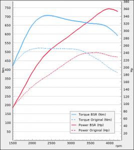 Audi A4 45 TDI 231hp 2019-2021   BSR Performance