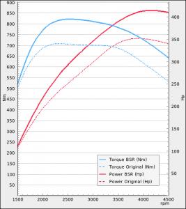 Audi A4 S TDI 347hp 2019-2021   BSR Performance