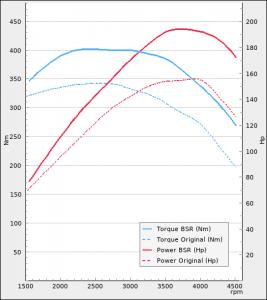 Audi A3 35 TDI 150hp 2019-2021   BSR Performance