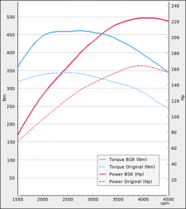 Audi A4 35 TDI 163hp 2019-2021   BSR Performance