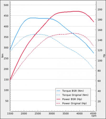 Volkswagen Passat 2.0TDI 150hp 2021-2021 | BSR Performance