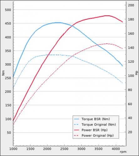 CI Mercedes CDi 143Hp 2018-2020 Husbil | BSR Motoroptimering
