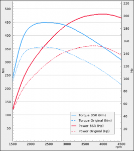 Ford Galaxy 2.0TDCi 150Hp 2015-2018 | BSR Performance