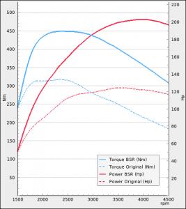 Ford Galaxy 2.0TDCi 120Hp 2015-2018 | BSR Performance